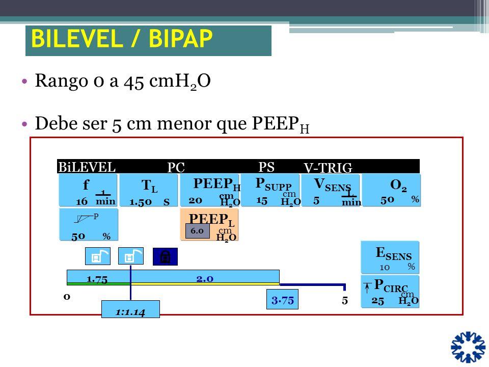 BILEVEL / BIPAP Rango 0 a 45 cmH2O Debe ser 5 cm menor que PEEPH . f