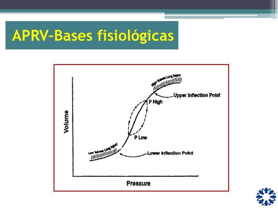 APRV–Bases fisiológicas