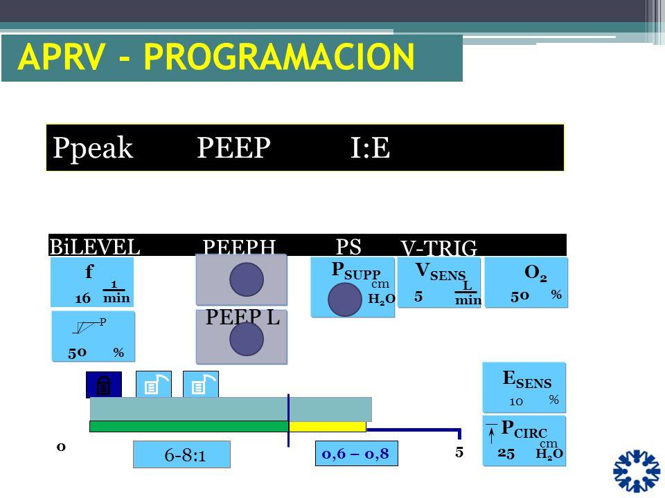 APRV - PROGRAMACION Ppeak PEEP I:E V-TRIG . BiLEVEL PEEPH PS PEEP L f