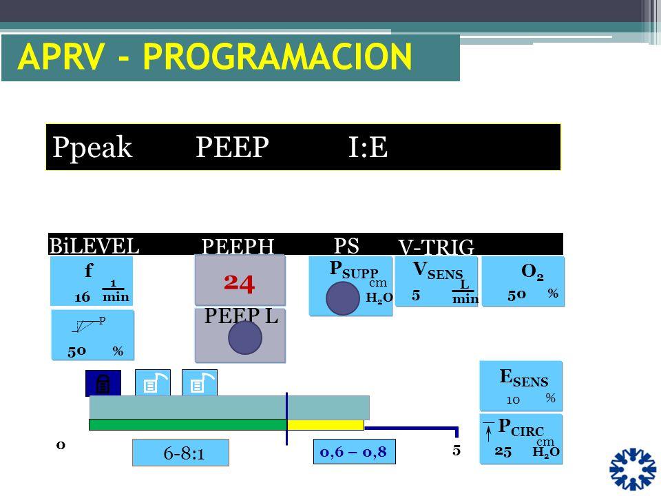 APRV - PROGRAMACION Ppeak PEEP I:E 24 V-TRIG . BiLEVEL PEEPH PS PEEP L