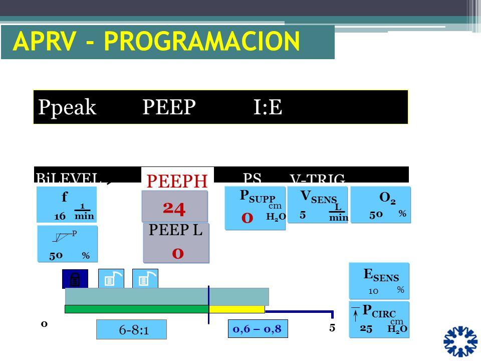 APRV - PROGRAMACION Ppeak PEEP I:E PEEPH 24 V-TRIG . BiLEVEL PS PEEP L
