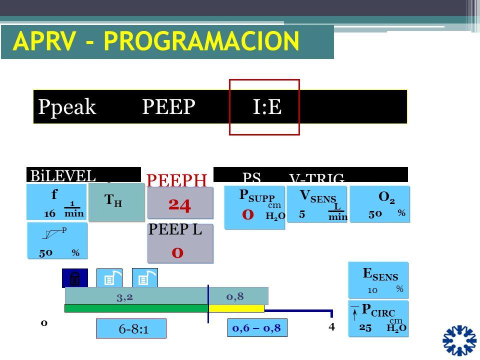 APRV - PROGRAMACION Ppeak PEEP I:E PEEPH 24 . BiLEVEL PS V-TRIG PEEP L