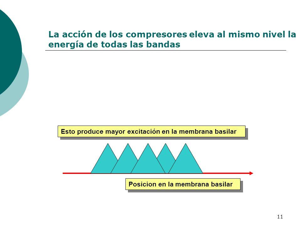 La acción de los compresores eleva al mismo nivel la energía de todas las bandas