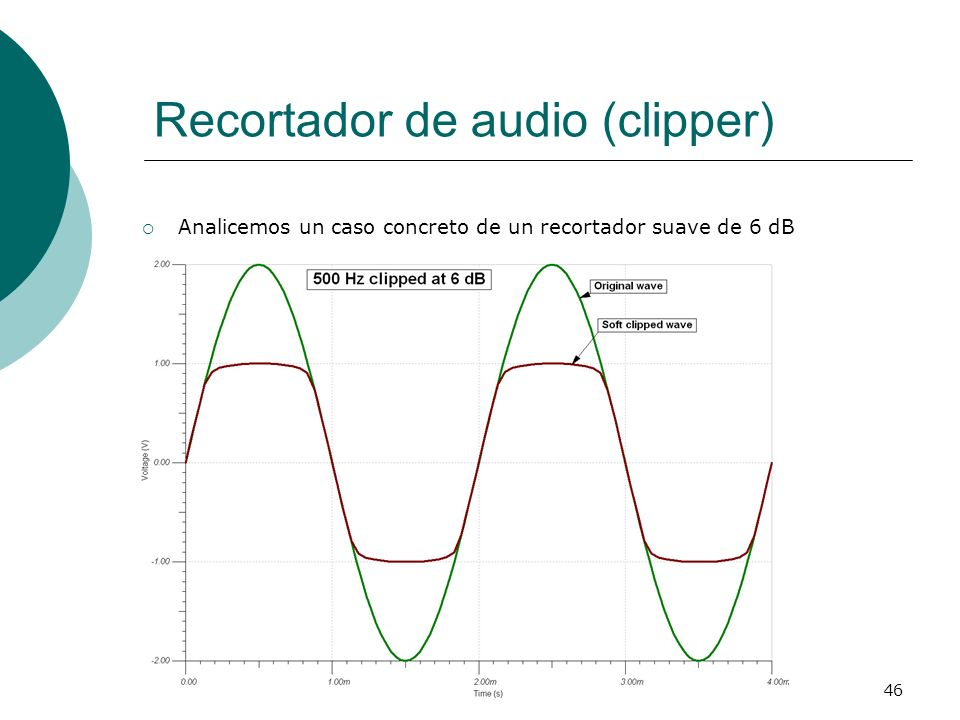 Recortador de audio (clipper)