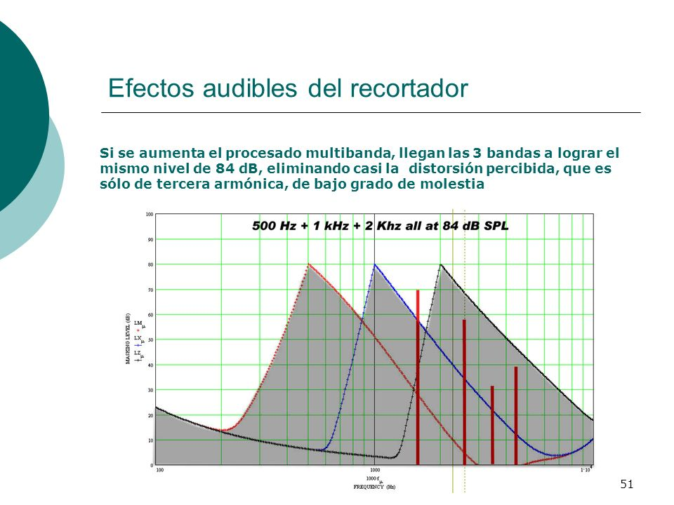 Efectos audibles del recortador