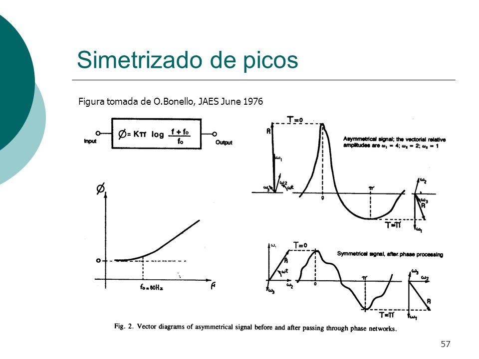Simetrizado de picos Figura tomada de O.Bonello, JAES June 1976