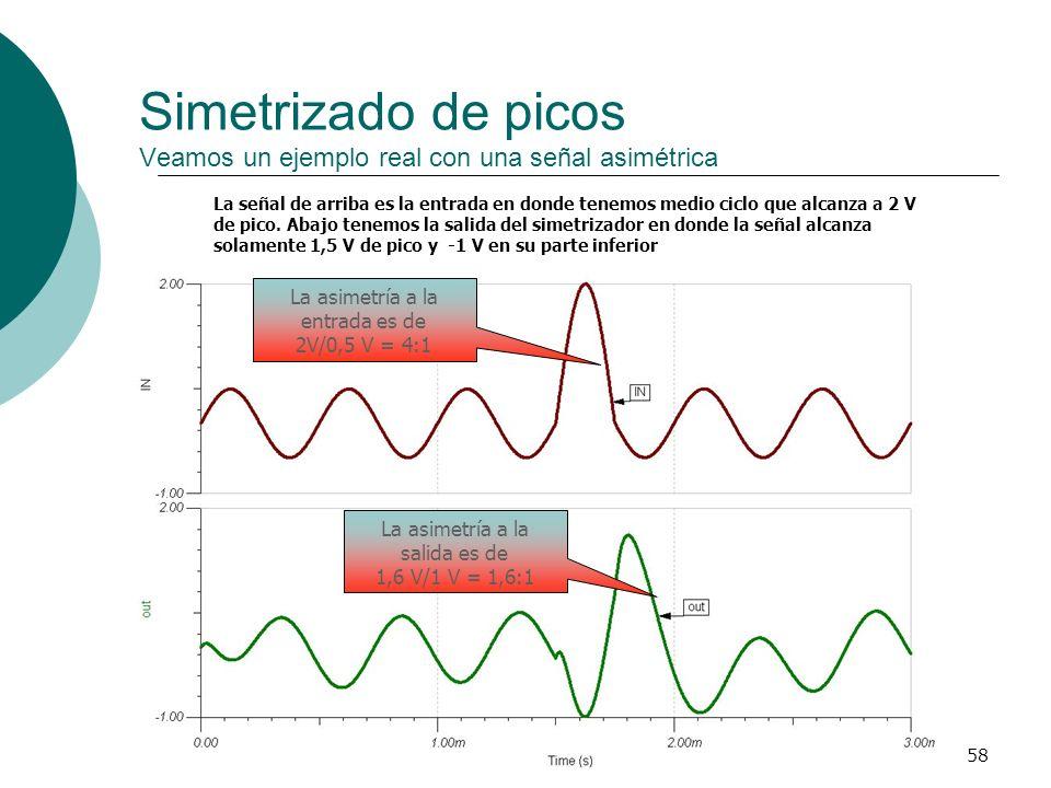 Simetrizado de picos Veamos un ejemplo real con una señal asimétrica
