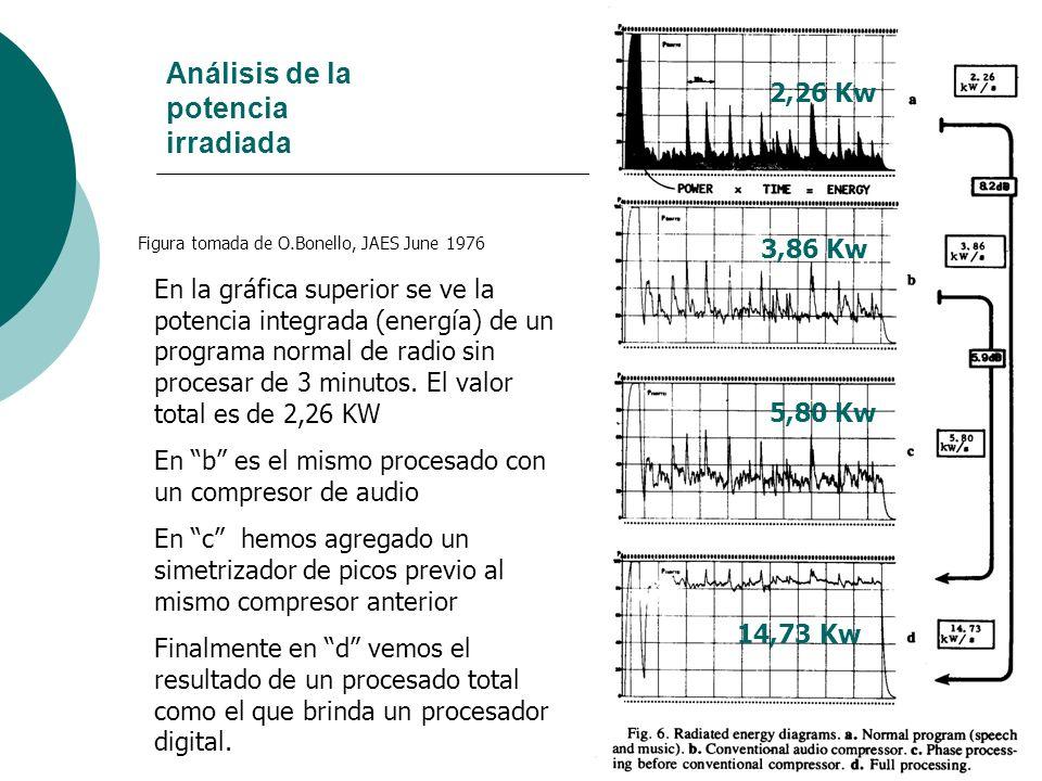 Análisis de la potencia irradiada