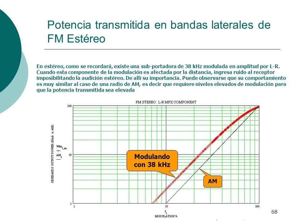 Potencia transmitida en bandas laterales de FM Estéreo