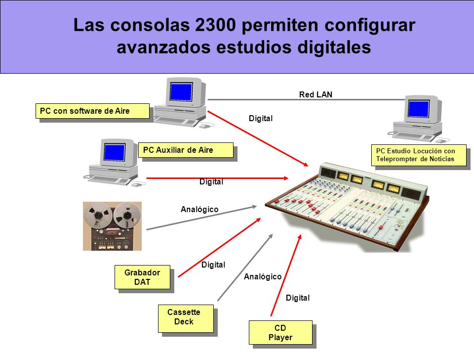 Las consolas 2300 permiten configurar avanzados estudios digitales