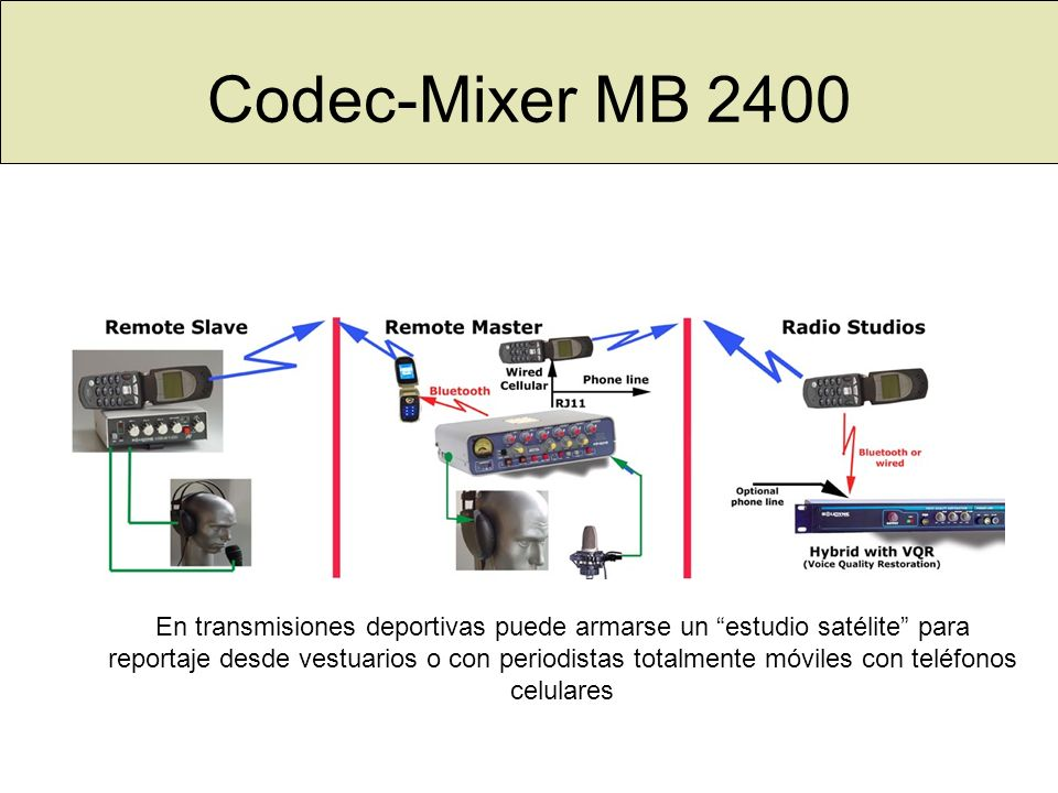 Codec-Mixer MB 2400