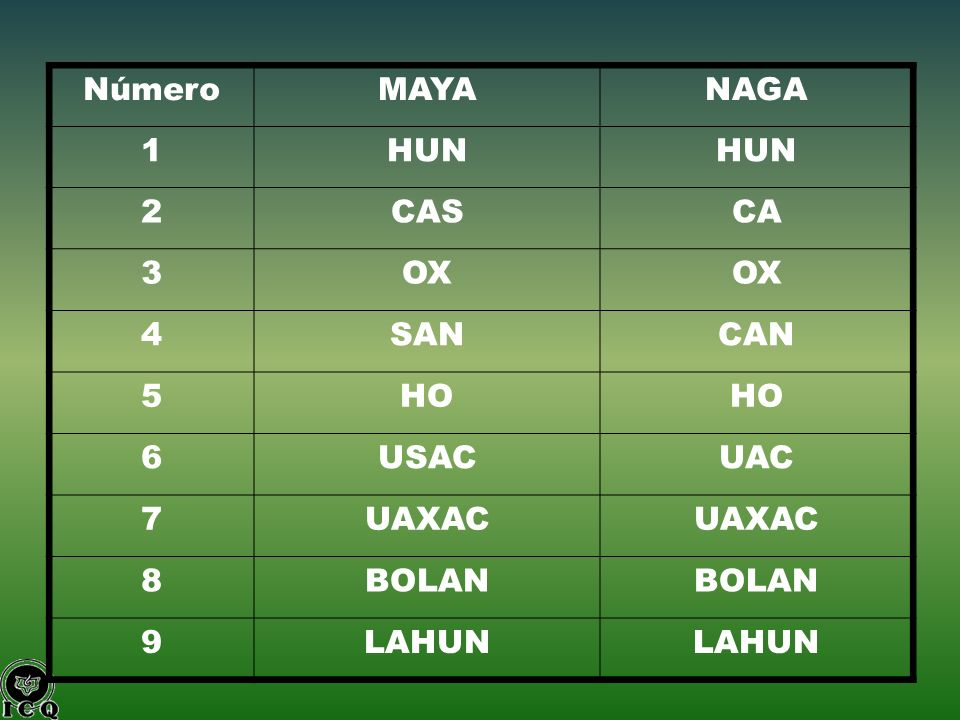 Número MAYA NAGA 1 HUN 2 CAS CA 3 OX 4 SAN CAN 5 HO 6 USAC UAC 7 UAXAC 8 BOLAN 9 LAHUN