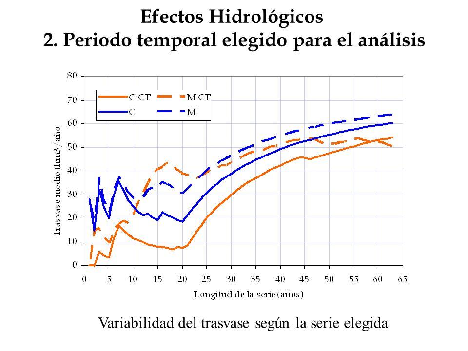Efectos Hidrológicos 2. Periodo temporal elegido para el análisis