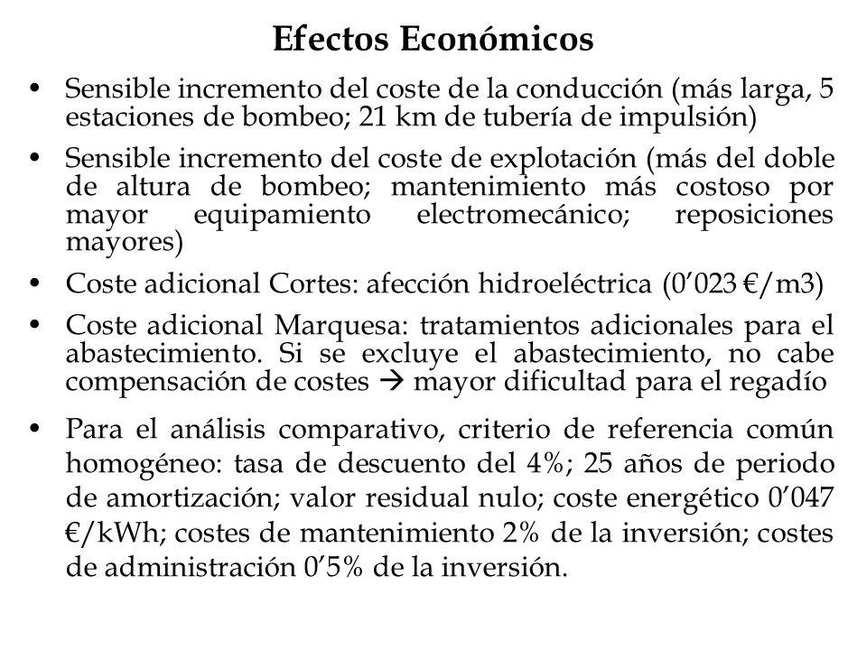 Efectos Económicos Sensible incremento del coste de la conducción (más larga, 5 estaciones de bombeo; 21 km de tubería de impulsión)