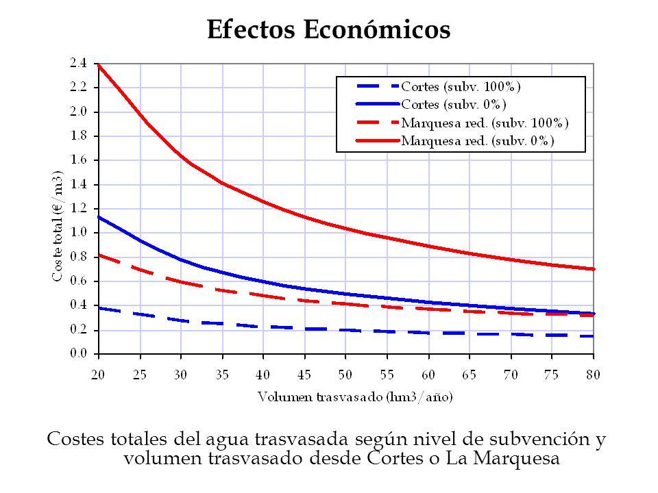 Efectos EconómicosCostes totales del agua trasvasada según nivel de subvención y volumen trasvasado desde Cortes o La Marquesa.