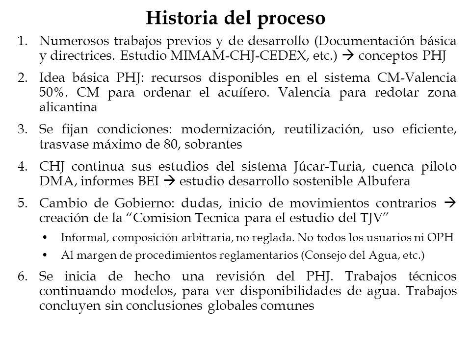 Historia del proceso Numerosos trabajos previos y de desarrollo (Documentación básica y directrices. Estudio MIMAM-CHJ-CEDEX, etc.)  conceptos PHJ.