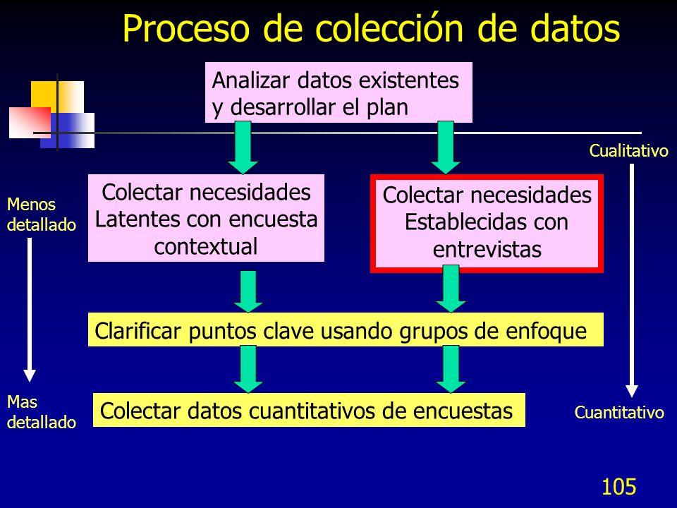 Proceso de colección de datos