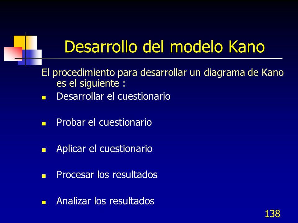 Desarrollo del modelo Kano