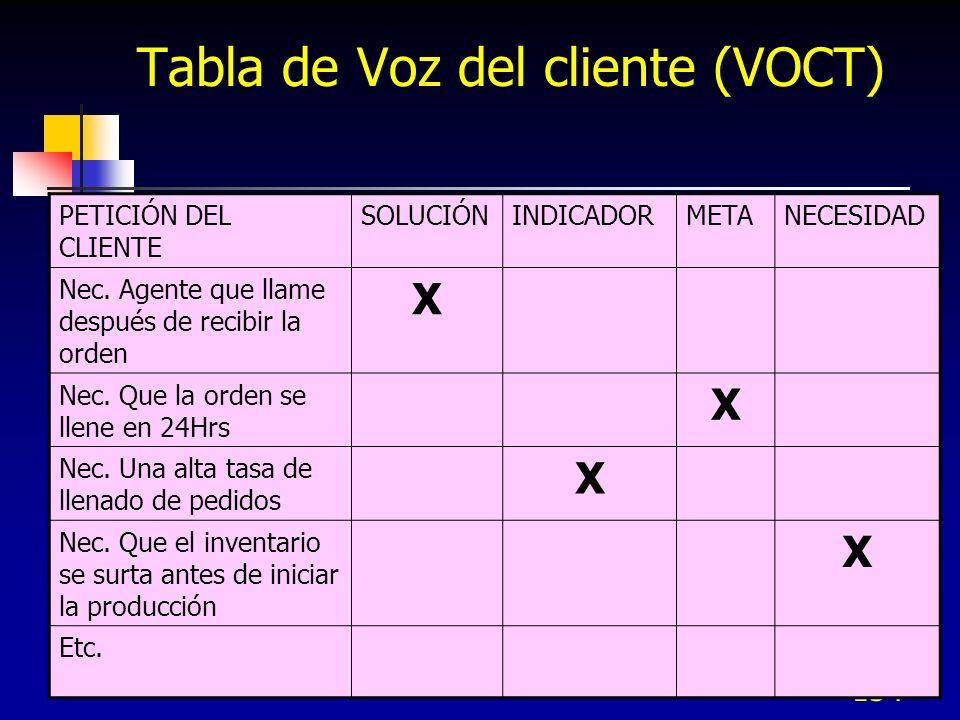 Tabla de Voz del cliente (VOCT)
