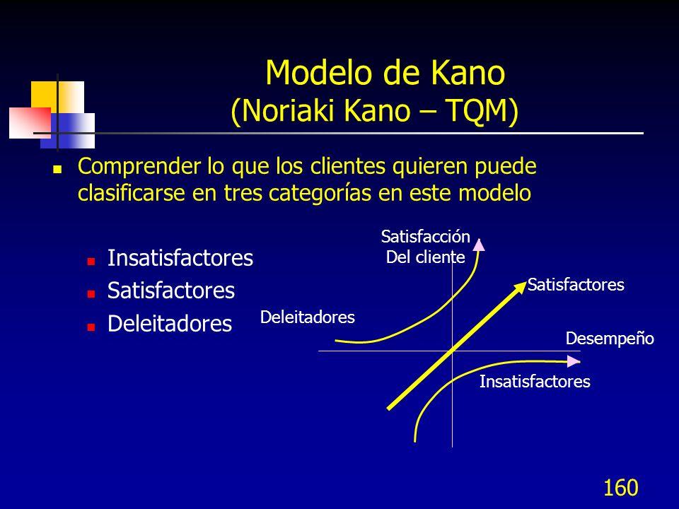 Modelo de Kano (Noriaki Kano – TQM)