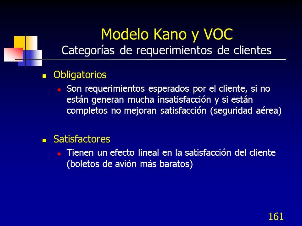 Modelo Kano y VOC Categorías de requerimientos de clientes