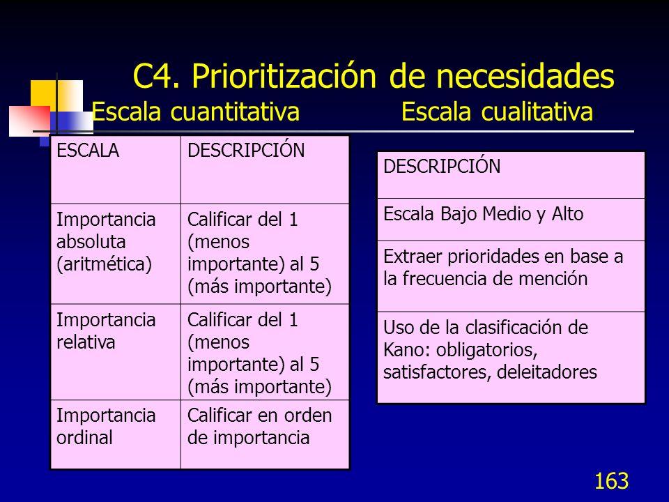 C4. Prioritización de necesidades Escala cuantitativa Escala cualitativa