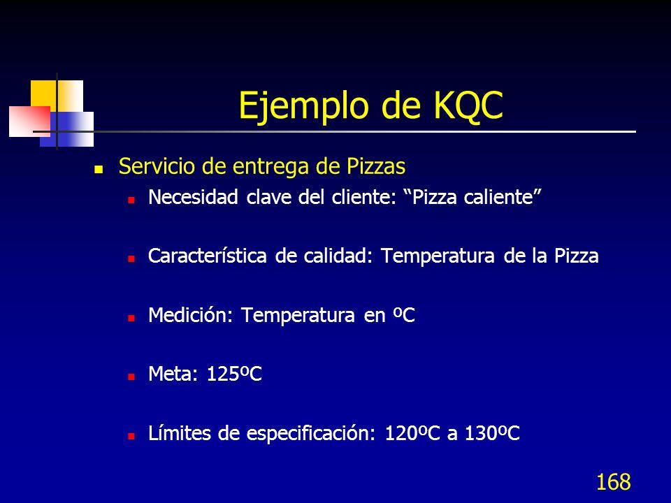 Ejemplo de KQC Servicio de entrega de Pizzas