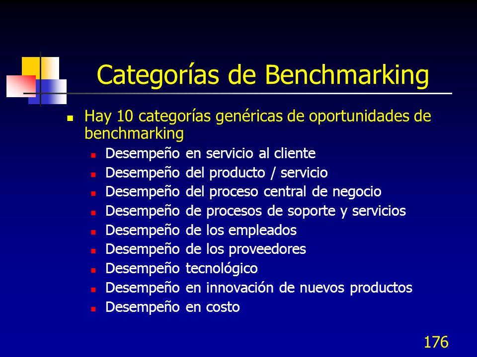 Categorías de Benchmarking