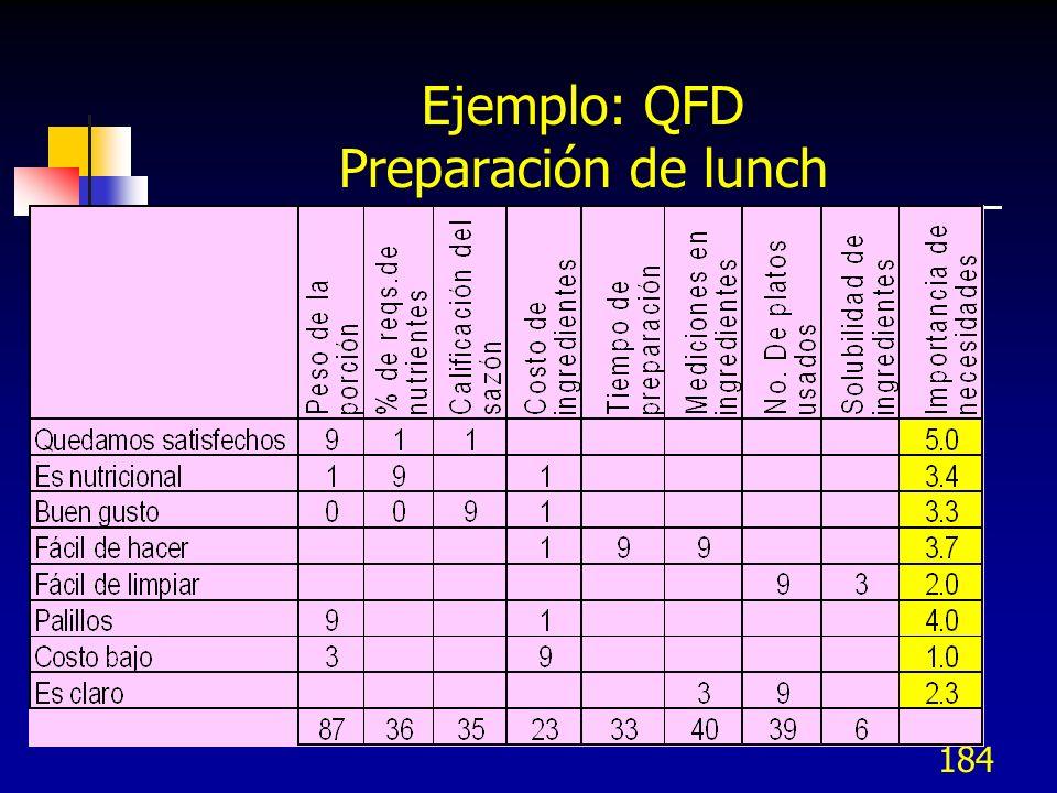 Ejemplo: QFD Preparación de lunch