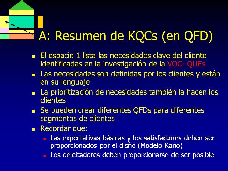 A: Resumen de KQCs (en QFD)