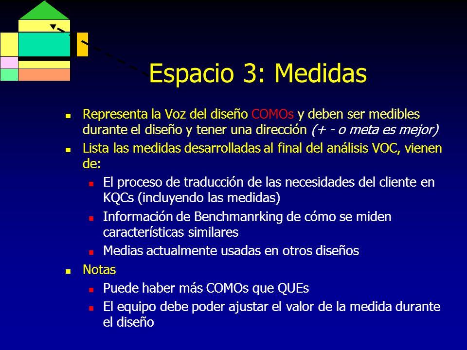 Espacio 3: Medidas Representa la Voz del diseño COMOs y deben ser medibles durante el diseño y tener una dirección (+ - o meta es mejor)