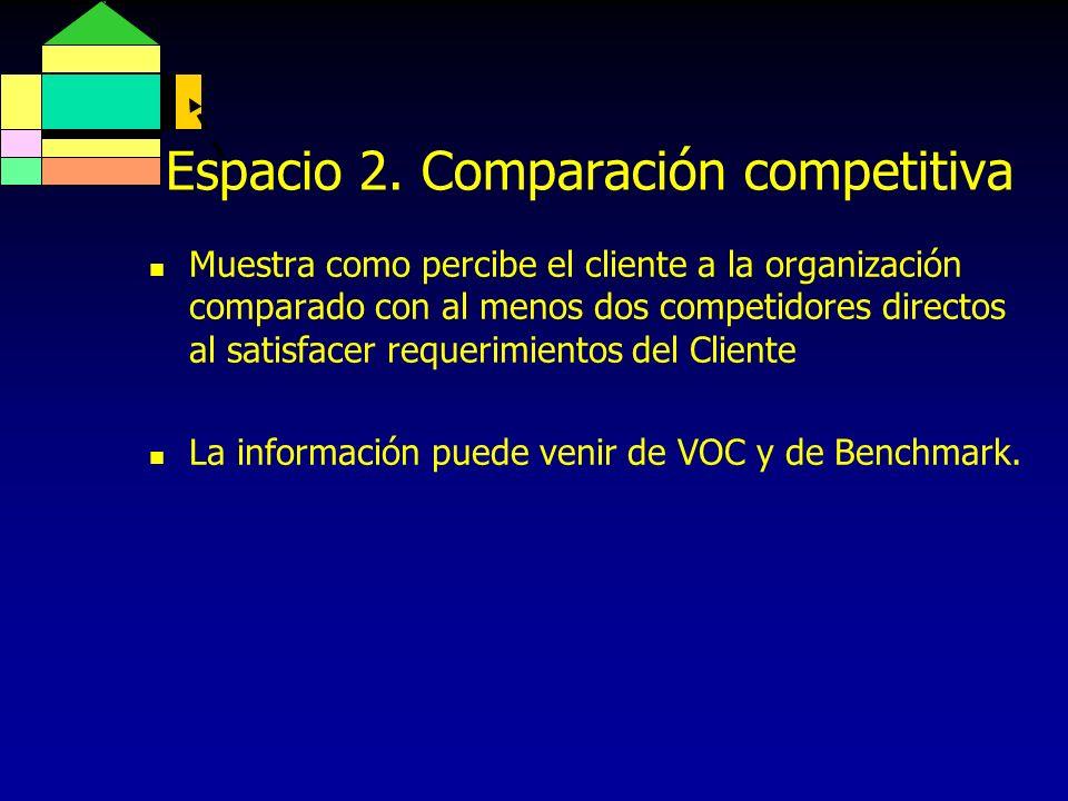 Espacio 2. Comparación competitiva