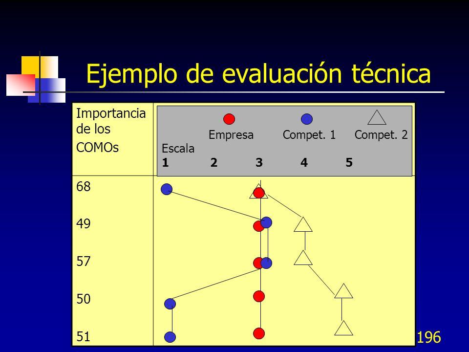 Ejemplo de evaluación técnica