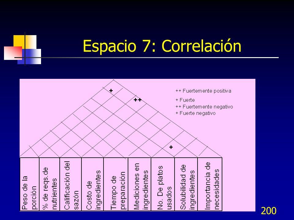 Espacio 7: Correlación