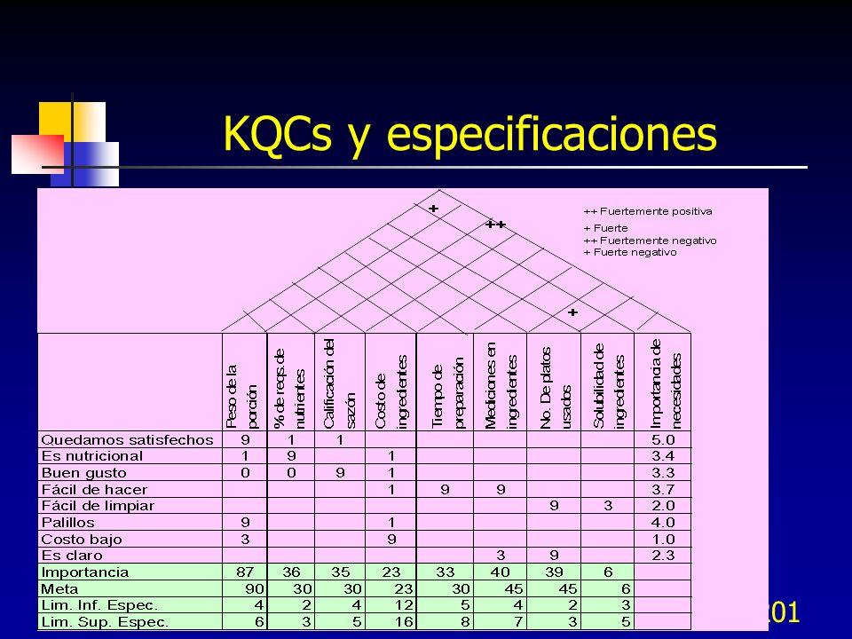 KQCs y especificaciones