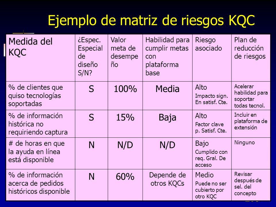 Ejemplo de matriz de riesgos KQC