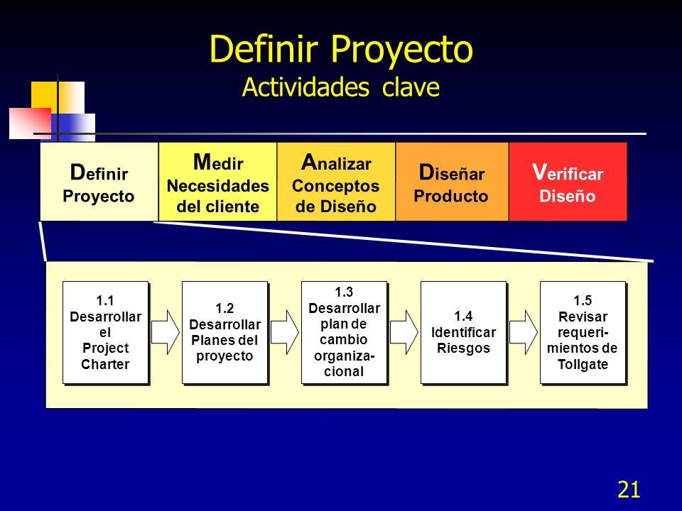 Definir Proyecto Actividades clave