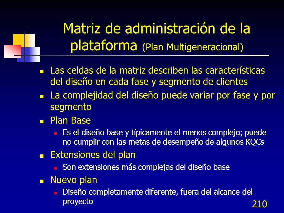 Matriz de administración de la plataforma (Plan Multigeneracional)