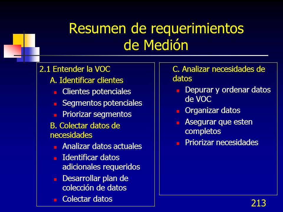 Resumen de requerimientos de Medión