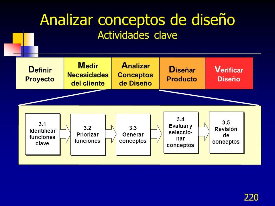 Analizar conceptos de diseño Actividades clave