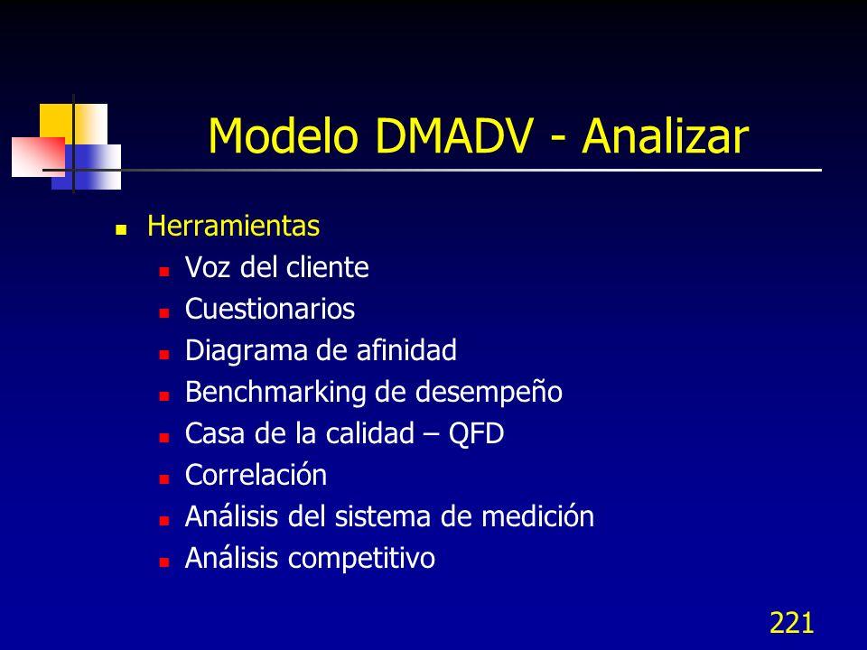 Modelo DMADV - Analizar