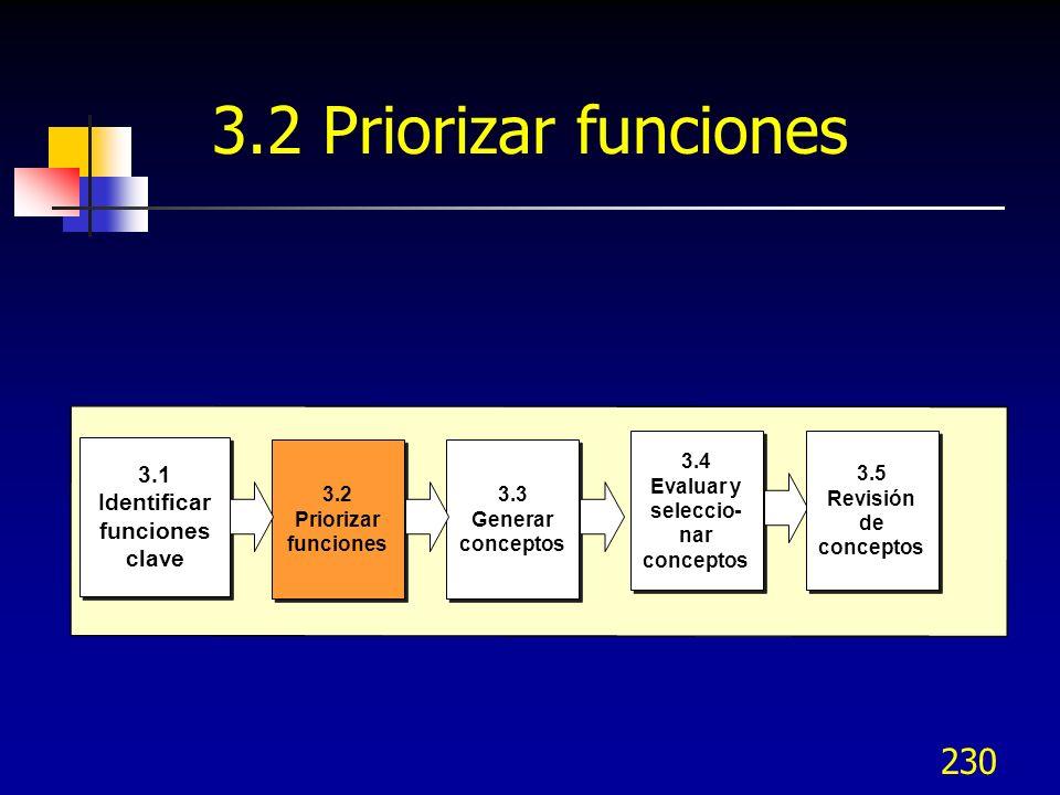 Identificar funciones clave