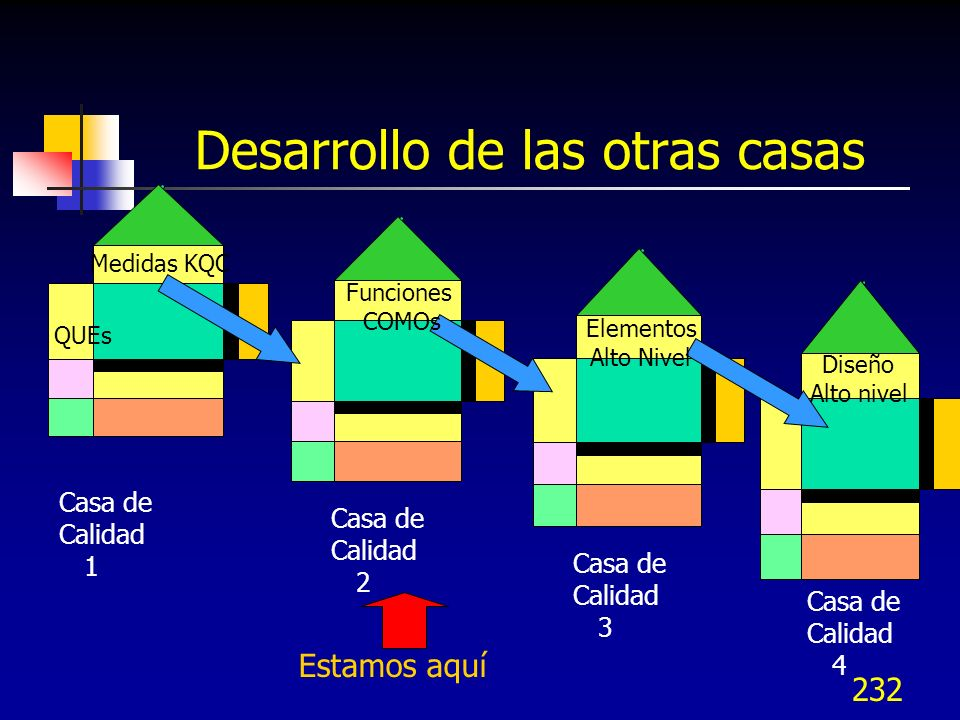 Desarrollo de las otras casas