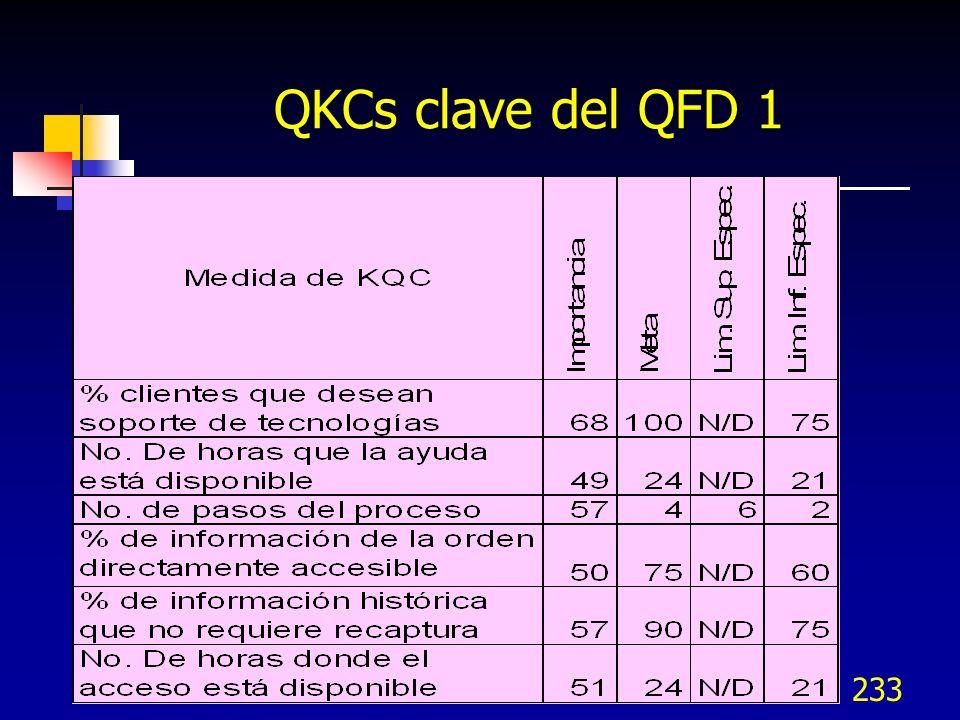QKCs clave del QFD 1