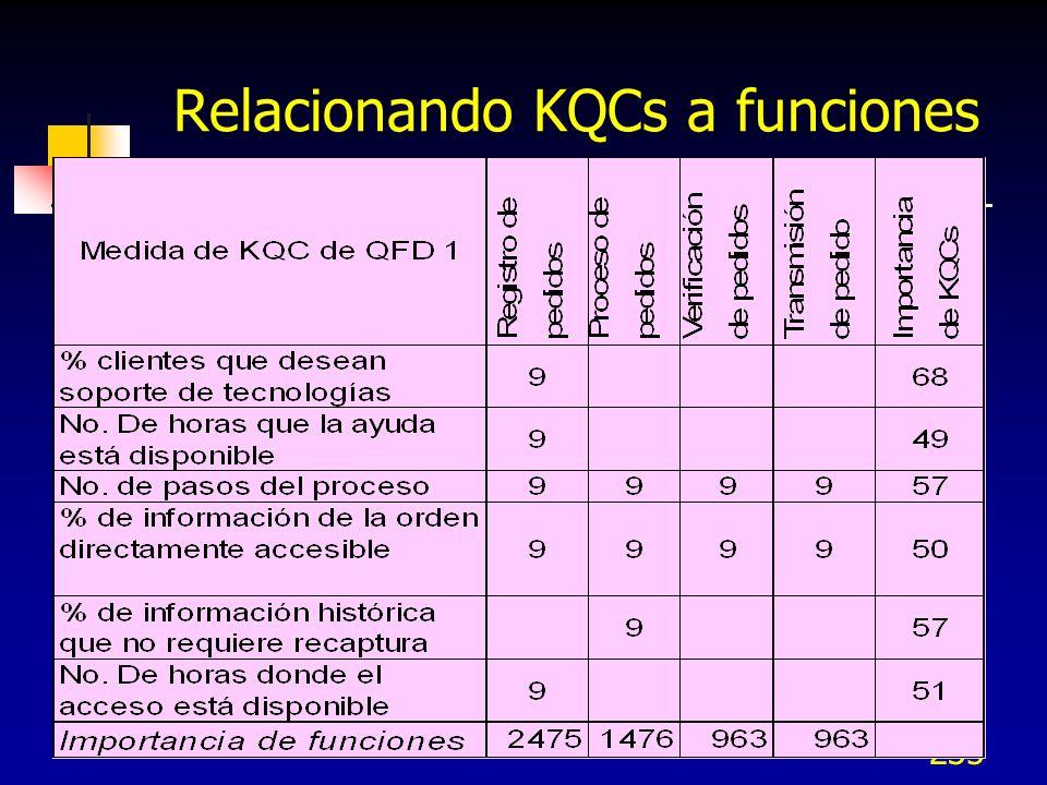 Relacionando KQCs a funciones