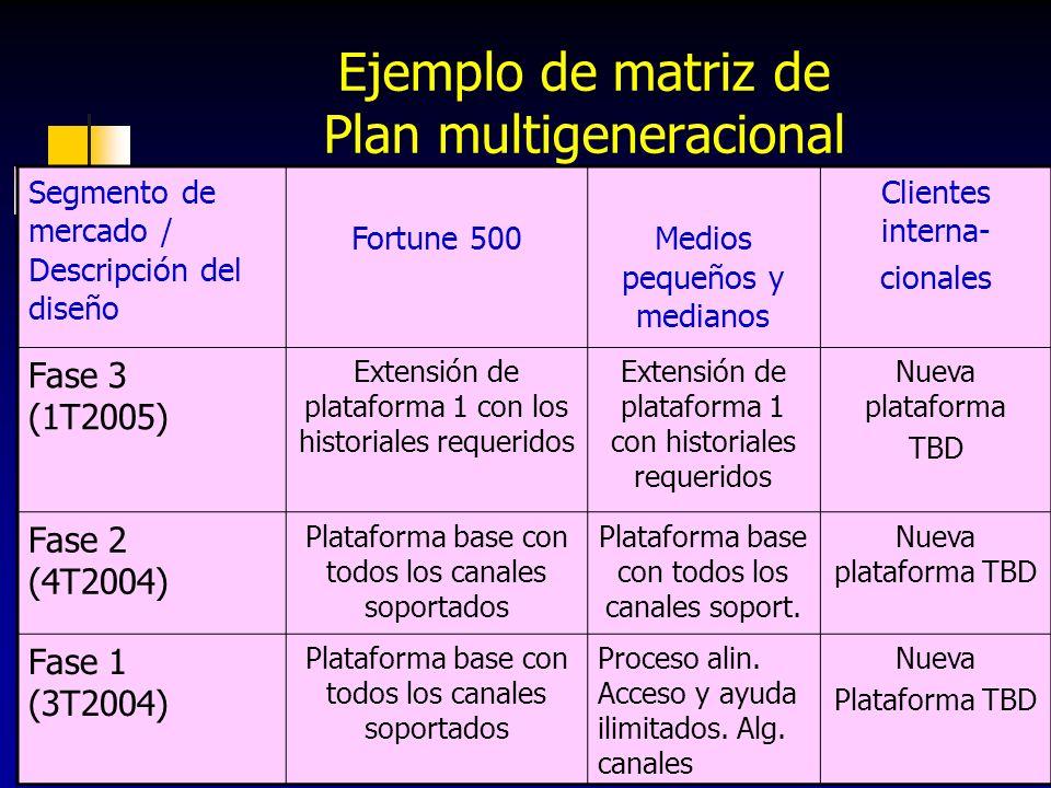Ejemplo de matriz de Plan multigeneracional