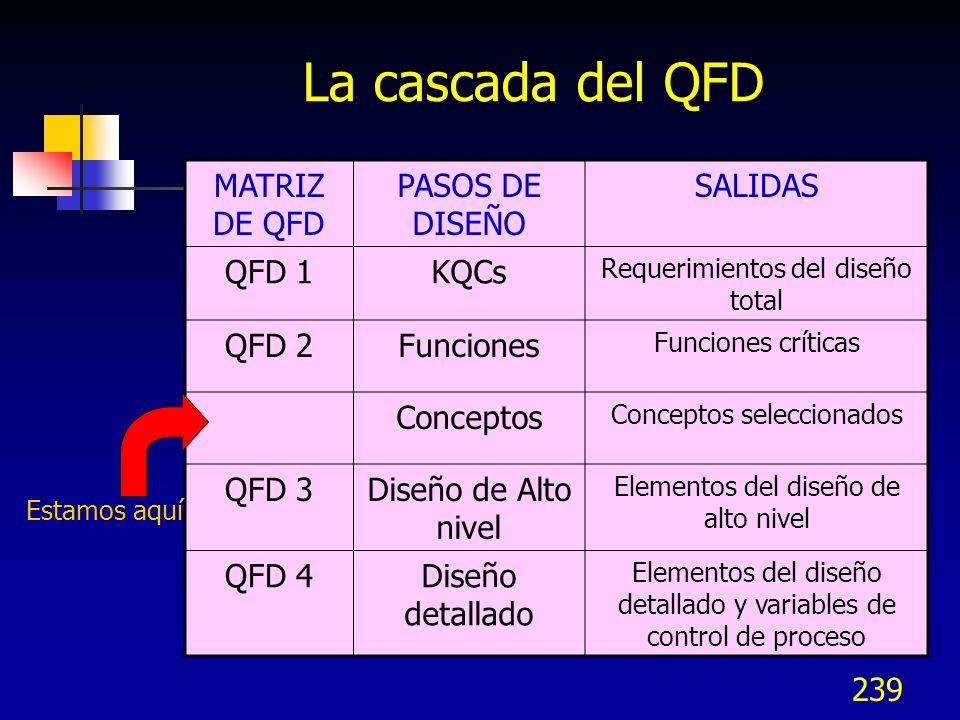 La cascada del QFD MATRIZ DE QFD PASOS DE DISEÑO SALIDAS QFD 1 KQCs
