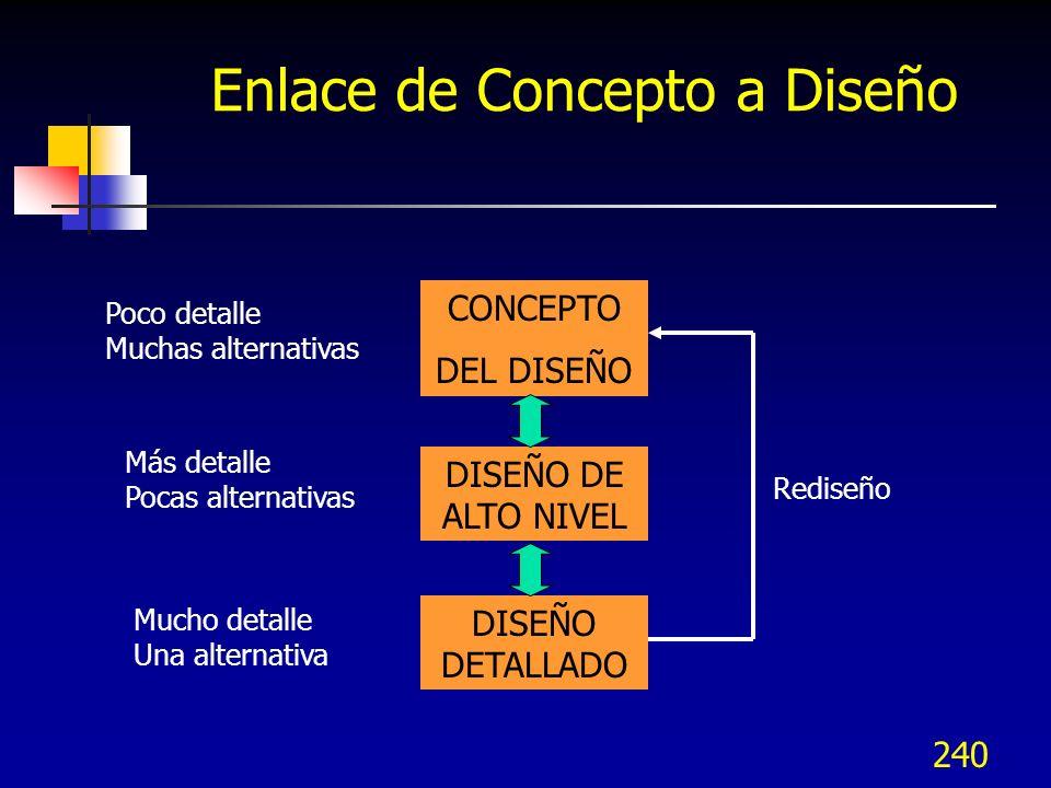 Enlace de Concepto a Diseño