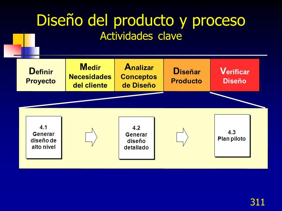 Diseño del producto y proceso Actividades clave