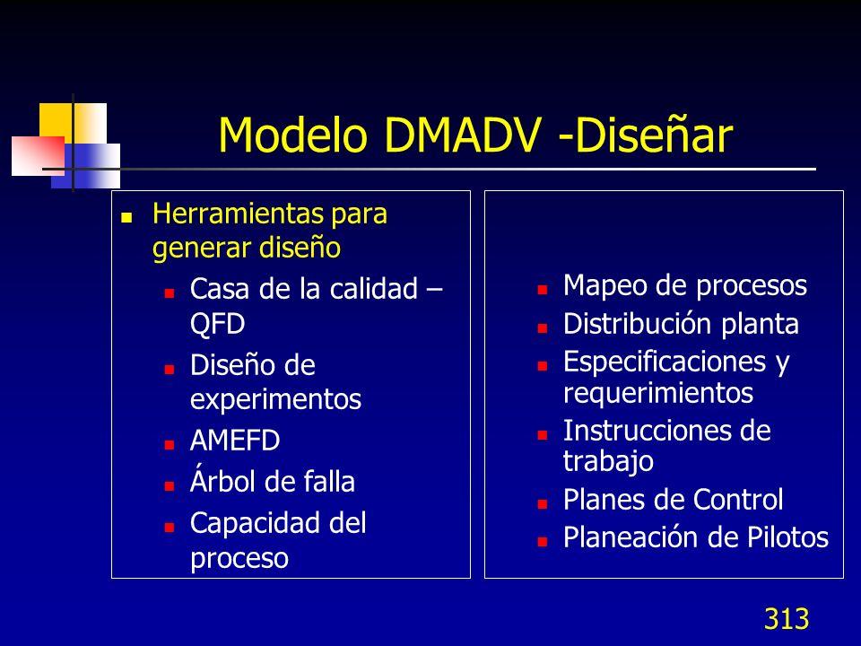 Modelo DMADV -Diseñar Herramientas para generar diseño